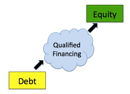 Convertible Debt, startup law, financing